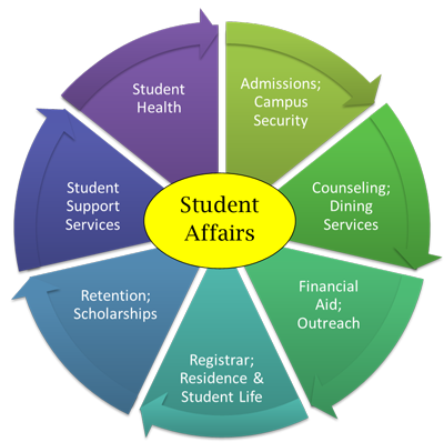 Student Affairs - Who We Are